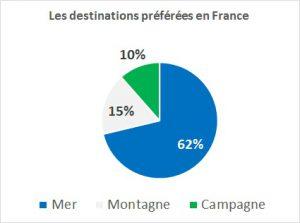 les destinations préférées des français en vacances